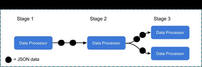 Data Processors in Ratchet