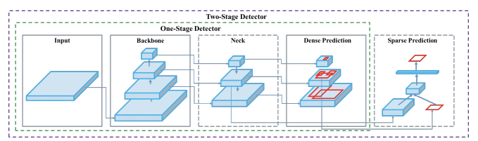 Figure 7 - Anatomy of one and two-stage object detectors [1]