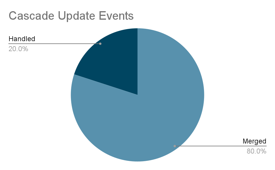 Cascade Update events
