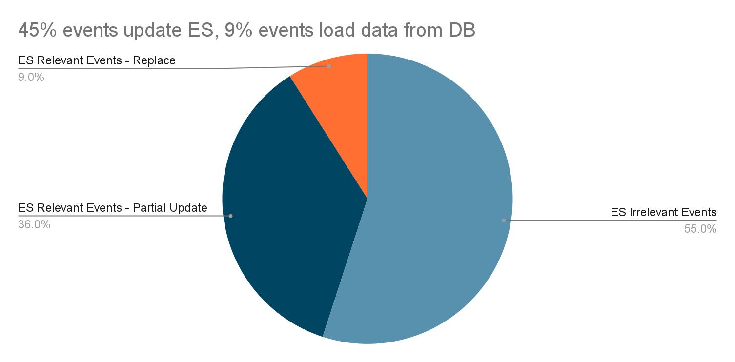 ES event updates for optimisation 2
