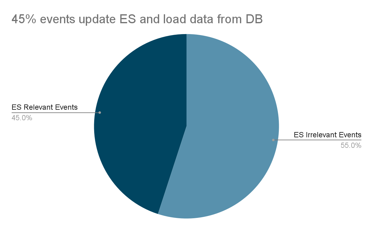 ES event updates for optimisation 1