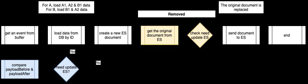 Event Handler optimisation 1