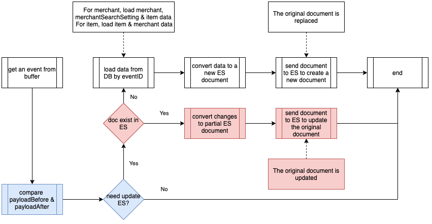 Event Handler optimisation 2