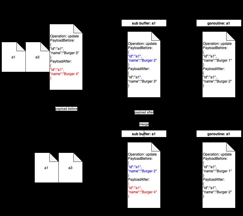 merge-operation-for-event-buffer-optimisation