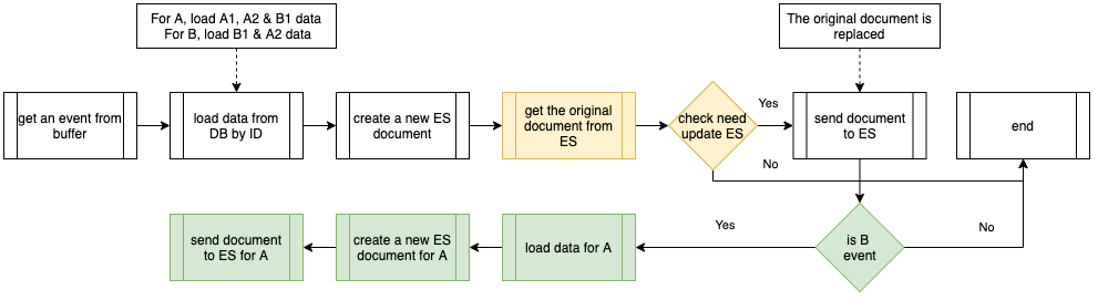 Procedures executed by the Event Handler