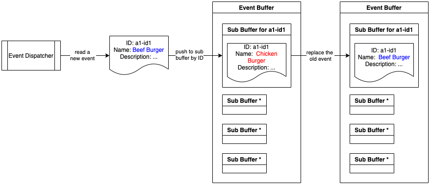 Pushing an event to the Event Buffer