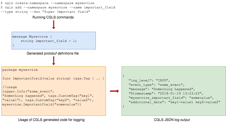 Figure 2: Overview of Common Grab Log Schema for Golang backend services