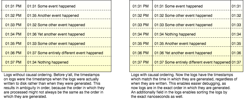 Figure 4: Causal ordering of logs with Y'ALL