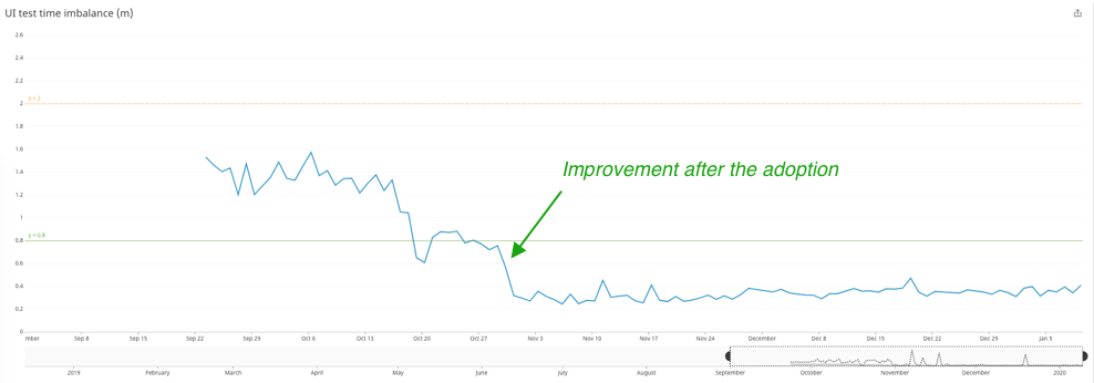 Tracking data of UI test time imbalance (in minutes) in our project, collected by multiple runs