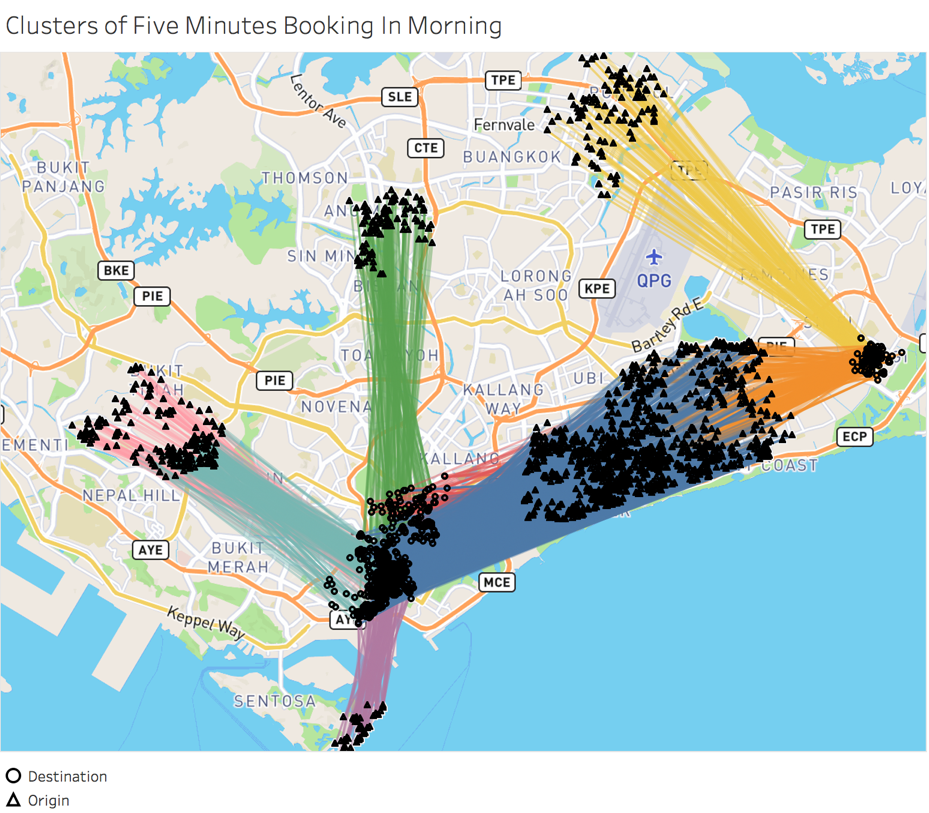 Figure 1. Morning Booking clusters with similar itineraries