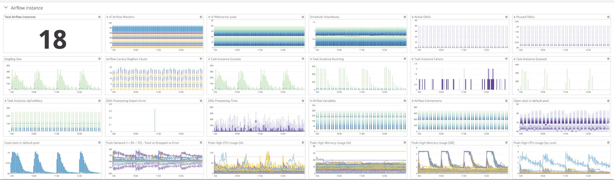 Sample Datadog dashboard