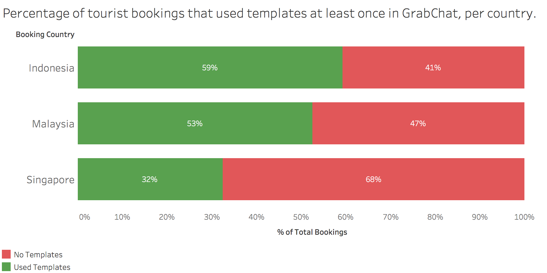 Template message usage percentage