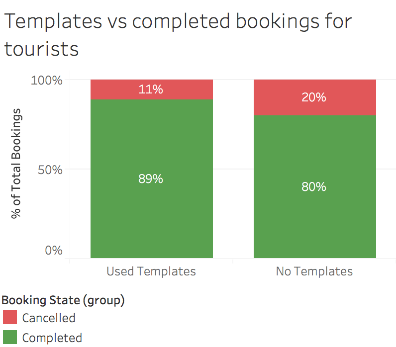 Template vs completed bookings