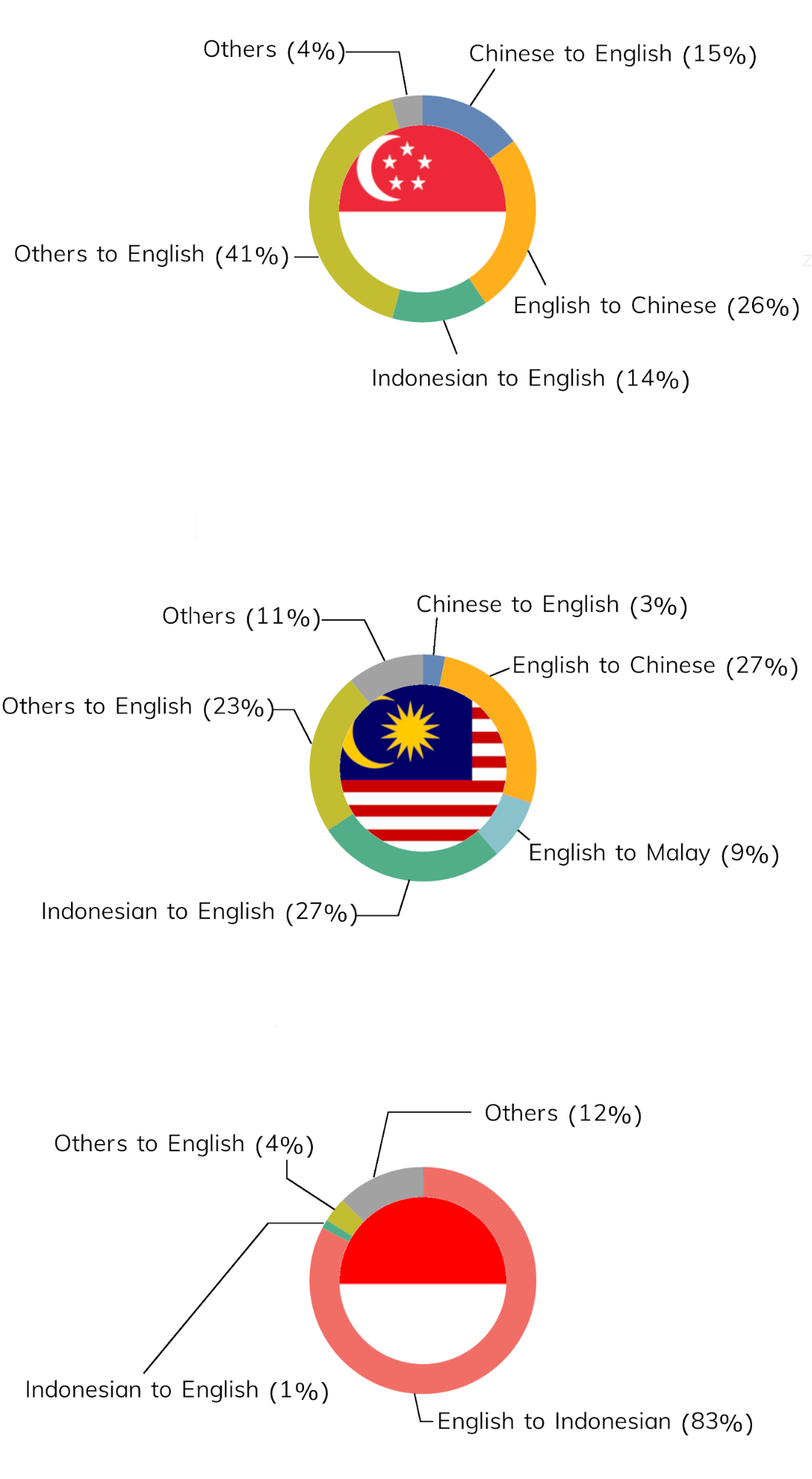 Percentage of translated GrabChat messages