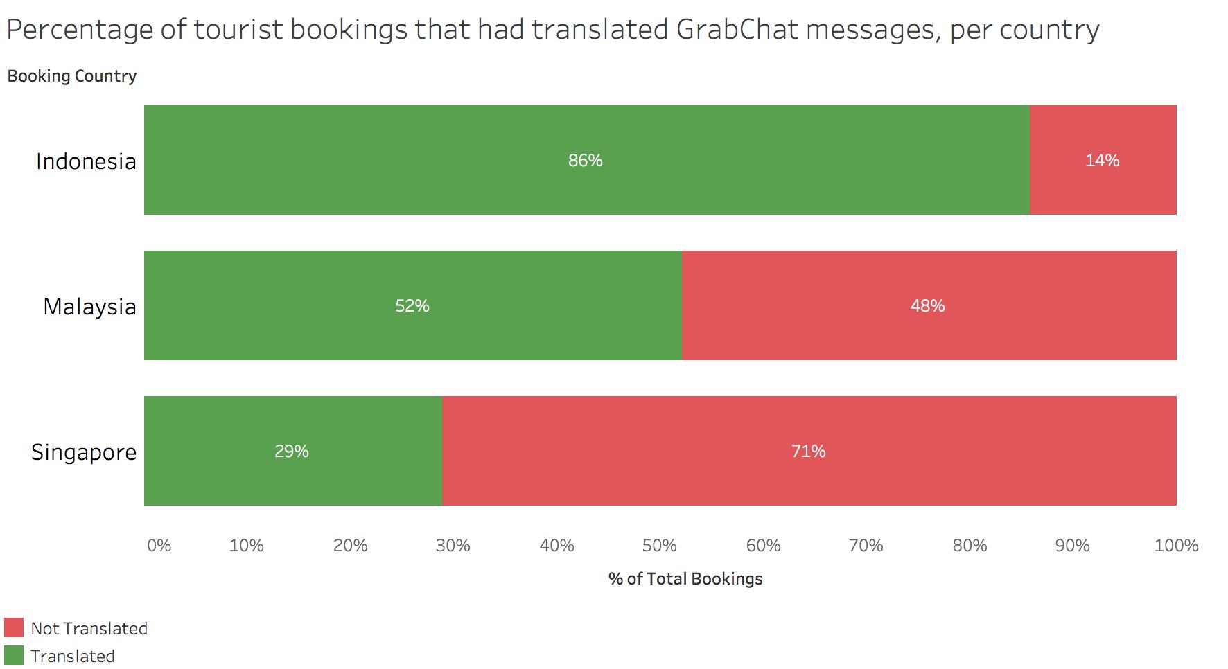 Percentage of translated GrabChat messages