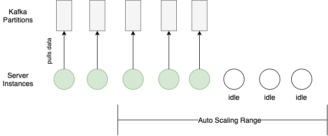 Kafka partitions config mismatches server auto-scaling config
