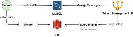 Online/offline data split