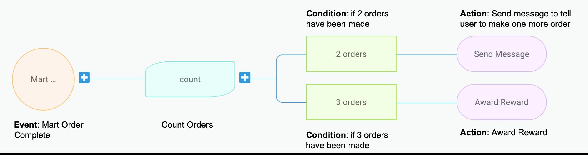 Trident process flow
