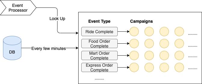 Event prefiltering