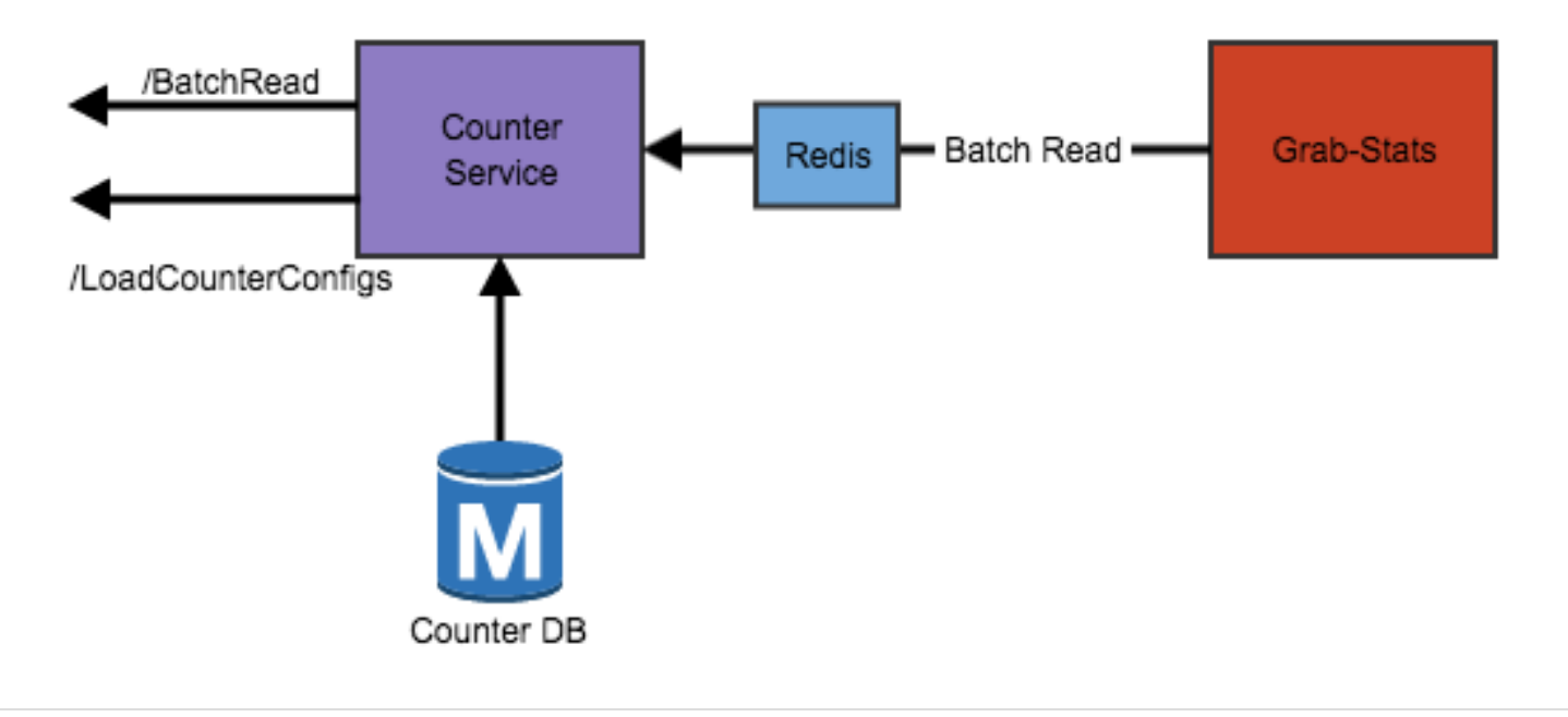 Counter read workflow