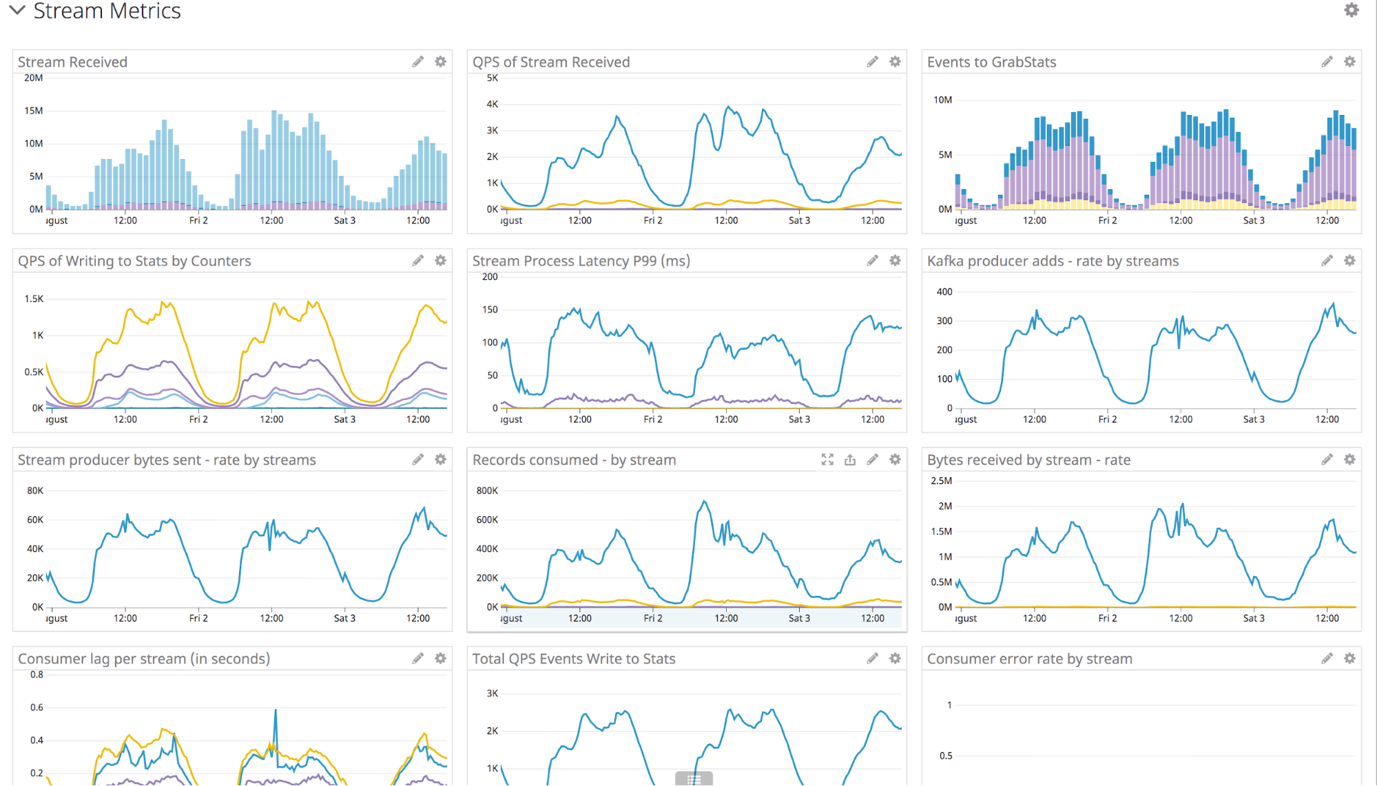 Counter service dashboard with multiple metrics