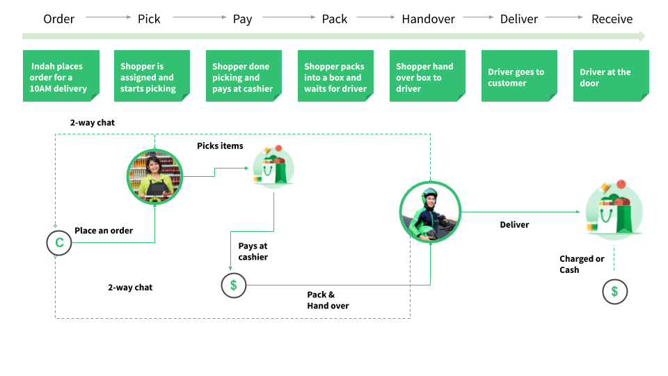 GrabFresh user journey